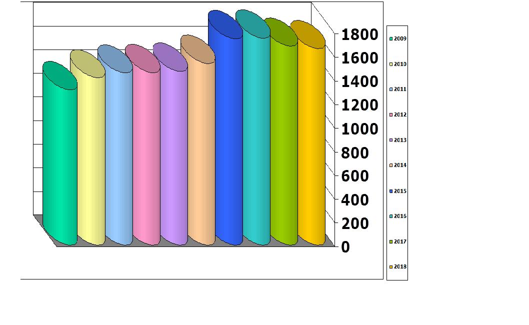 Medlemmer af hasseris grundejerforening den 31. 12 i årene 2009 - 2018