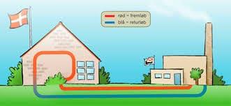 Få indflydelse på fjernvarmen fjernvarme 1