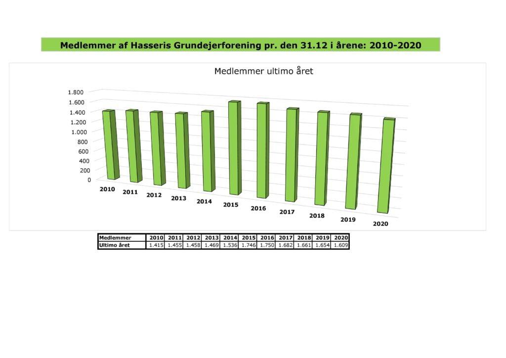 Foreningens medlemstal for 2010-2020 medlemsstatistik 2010 2020 page 001 1 1